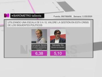 Fernando Simón y Salvador Illa aprueban para los ciudadanos por su gestión de la crisis del coronavirus