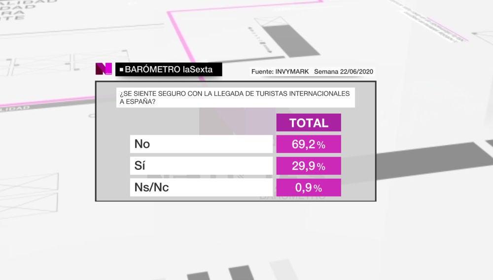 Captura del barómetro de laSexta del sábado 27 de junio