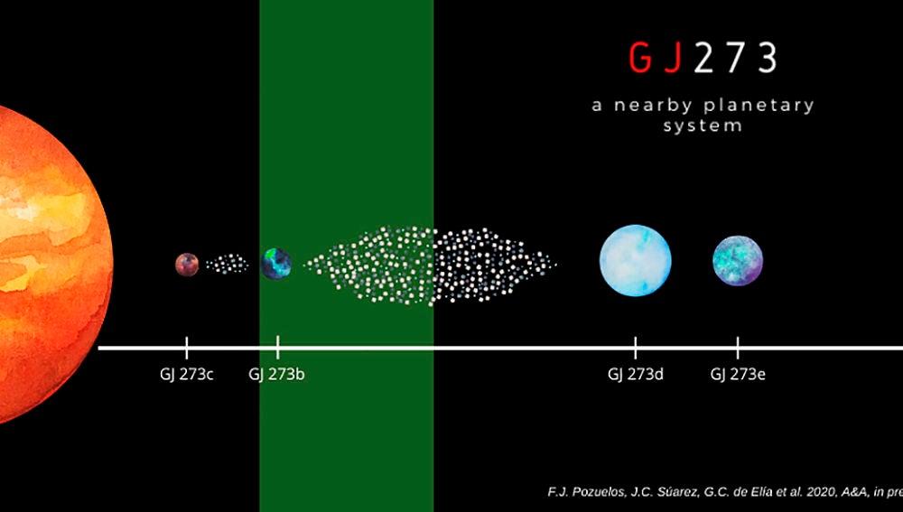 Un planeta de la estrella Luyten tiene capacidad de albergar vida