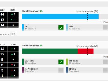 Pactómetro de laSexta para las elecciones en Galicia y Euskadi 2020