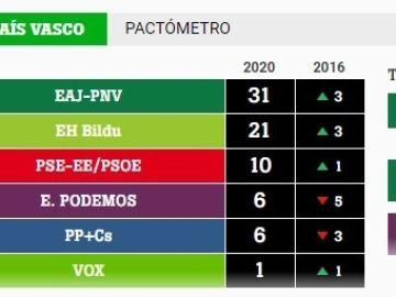 Pactómetro Euskadi