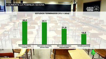 Más de un 15% de las personas en pobreza severa en España tienen estudios superiores y casi el 70% trabajan