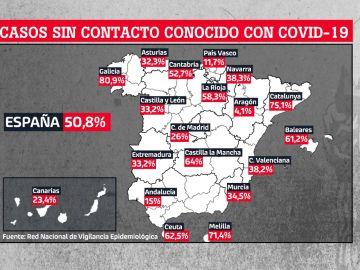 Porcentaje de casos sin contacto conocido con coronavirus.
