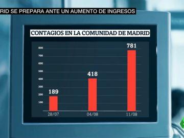 Contagios en la Comunidad de Madrid