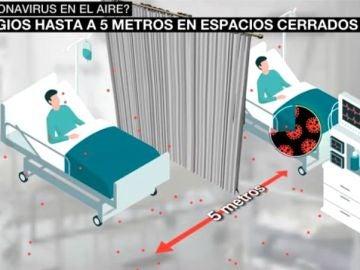 Hallan partículas infecciosas de coronavirus a cinco metros de un paciente contagiado