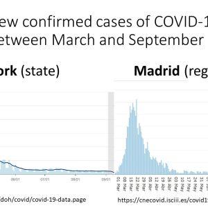 La diferencia de casos entre Nueva York y Madrid