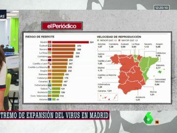 """Un informe alerta de """"peligro extremo de expansión del virus"""" en Madrid"""