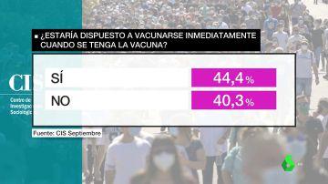 Un 40% de españoles no estarían dispuestos a vacunarse del coronavirus, según el CIS