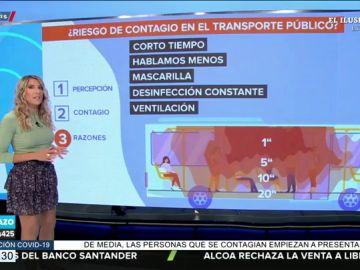 ¿Hay riesgo de contagio en el transporte público?: las cifras dicen que no