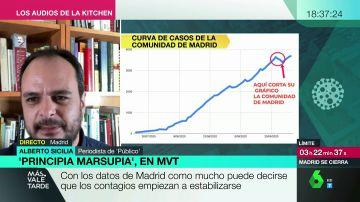 ¿Qué hay de cierto en los gráficos mostrados hoy por la Comunidad de Madrid?