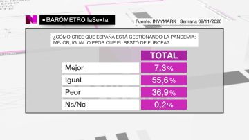 Barómetro de laSexta del domingo 15 de noviembre de 2020