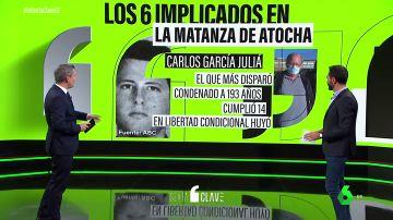 ¿Quiénes son los implicados en la matanza de Atocha?: así les describen quienes los conocieron de cerca