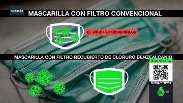 Investigadores españoles idean un filtro para mascarillas capaz de neutralizar al coronavirus