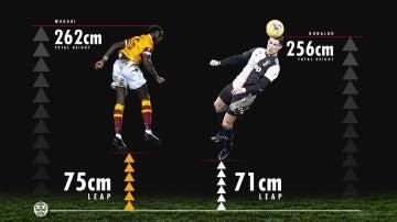 Comparación del salto de Mubagi con el de Cristiano
