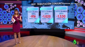¿Cómo afecta a tu bolsillo la suspensión de la tributación conjunta del IRPF? Las claves de su eliminación