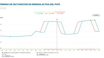 Captura de pantalla del coste de la luz de la Red Eléctrica
