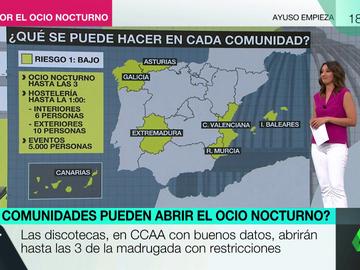 Cataluña, Madrid, Andalucía... esto es lo que se puede hacer en cada CCAA con las nuevas restricciones de Sanidad