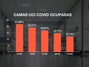 Imagen de la ocupación en UCI