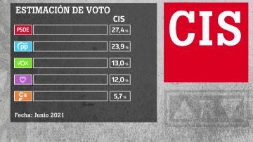 Barómetro del CIS sobre intención de voto en junio