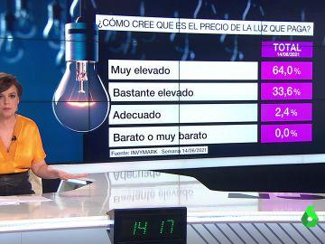 Barómetro sobre el precio de la luz