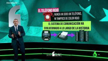 ¿Qué es un 'teléfono rojo'? Los antecedentes históricos de la comunicación que podría mediar entre EEUU y China