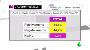 Barómetro sobre el cambio de Gobierno de Pedro Sánchez