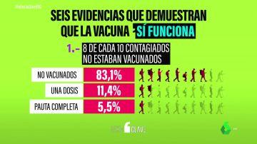 Seis evidencias irrefutables de que las vacunas frente al COVID funcionan