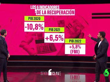 ¿Realmente está España en recuperación económica? Estos son los datos de los 6 indicadores principales