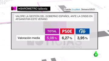 Barómetro laSexta | Los españoles aprueban la gestión de Pedro Sánchez de la crisis de Afganistán con un 5