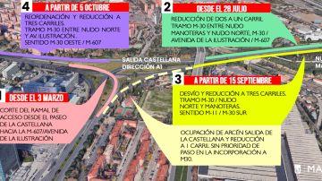 Estos son todos los cortes de tráfico que habrá en el Nudo Norte de Madrid a partir del miércoles 15 de septiembre