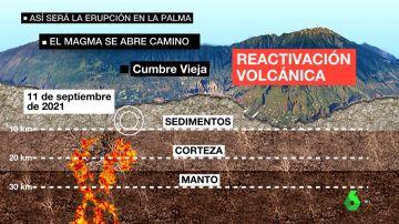 Así será la erupción en La Palma