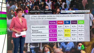 Barómetro laSexta: el 56,7% de los encuestados cree que es momento de levantar las restricciones por COVID