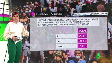 Barómetro laSexta | Un 64% de los encuestados no es partidario de que el certificado COVID sea obligatorio