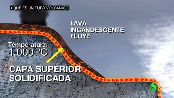 Formación de un tubo volcánico