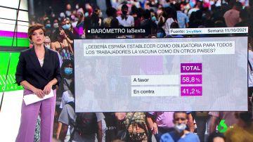 Barómetro de laSexta | Un 59% de los encuestados, a favor de obligar a los trabajadores a estar vacunados