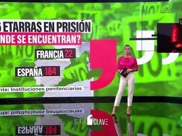 Radiografía de los 206 presos de ETA: quiénes son los etarras que siguen en prisión