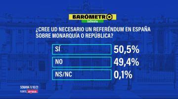 Barómetro laSexta   Más de la mitad de los españoles quiere un referéndum sobre la monarquía y ganaría la república