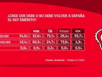 ¿Cree que debe o no debe volver a España el rey emérito?