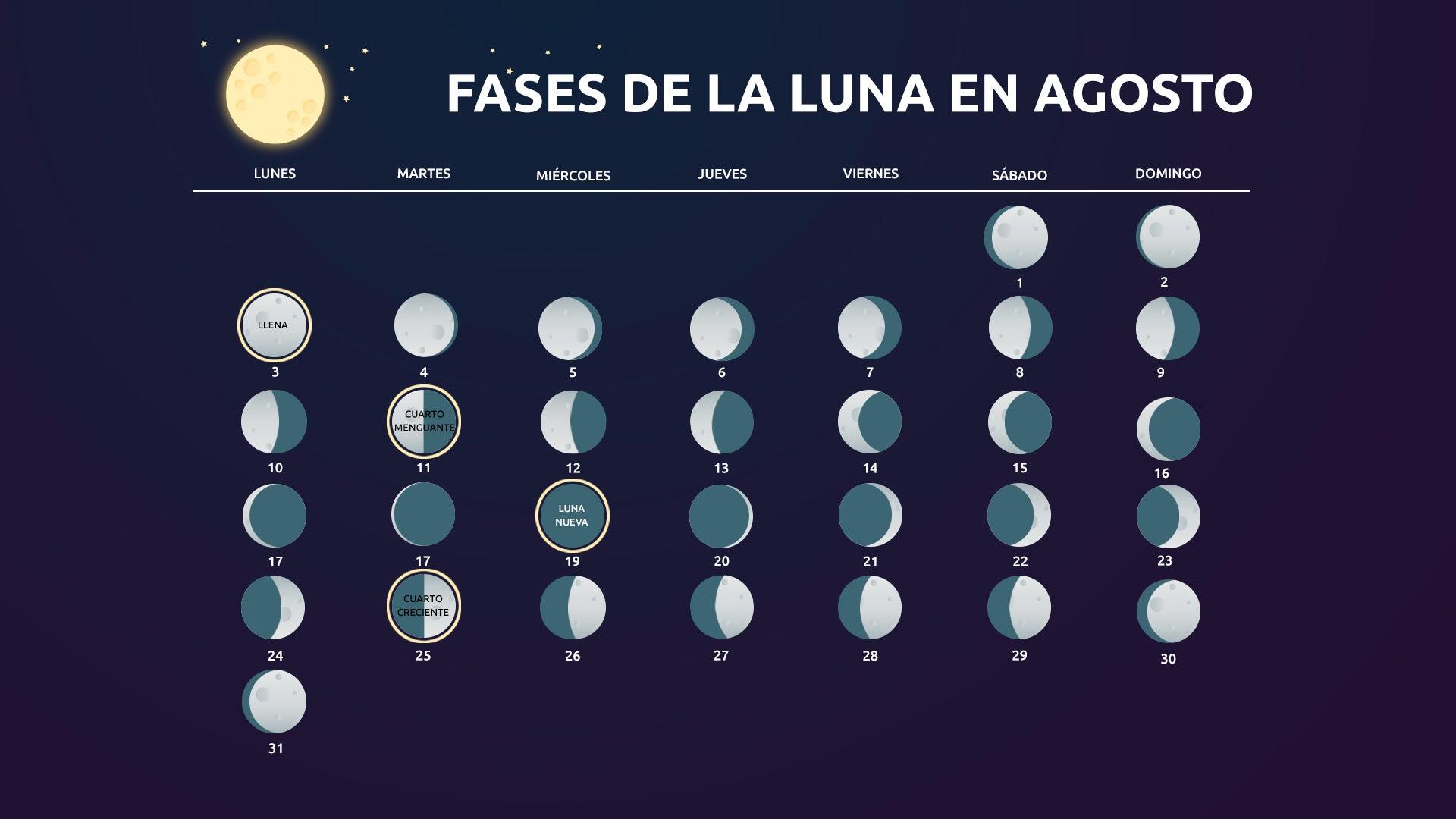 Calendario Lunar Cuándo Habrá Luna Llena En Agosto