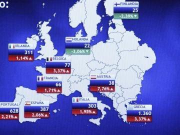 Evolución de la prima de riesgo en España e Italia