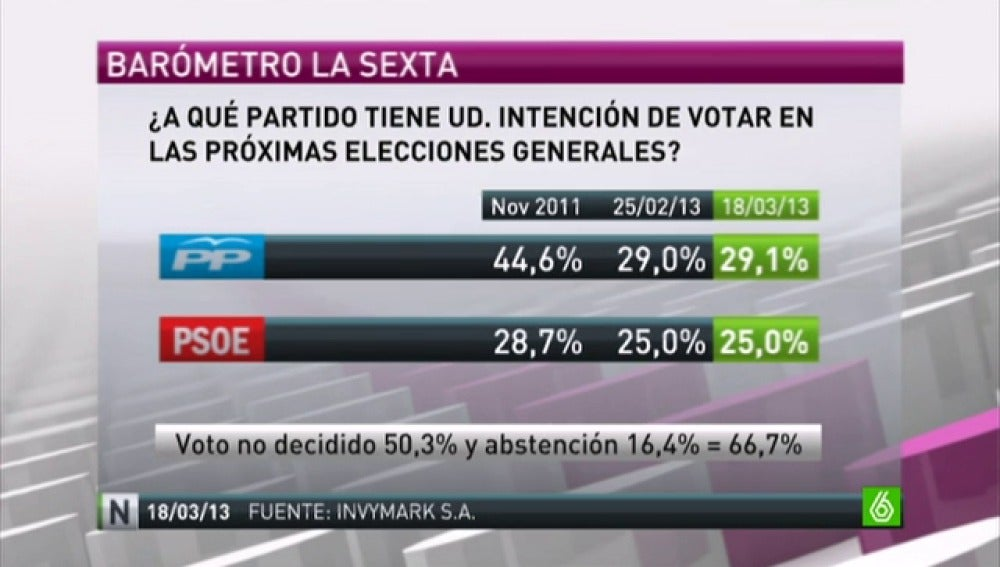 Un 66,7% de los encuestados en el barómetro de laSexta no saben a quién votarán en las próximas elecciones