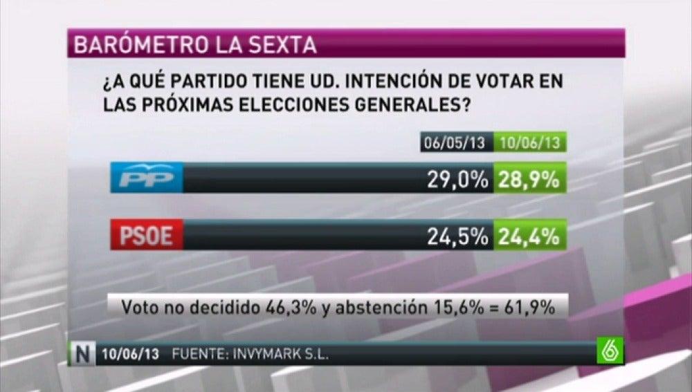 Los dos partidos mayoritarios siguen perdiendo apoyo en intención de voto