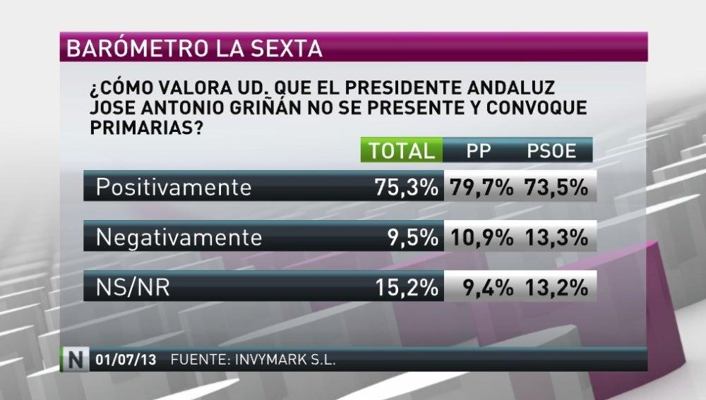 La mayoría de los españoles valora como positivo que Griñán no se presente y convoque primarias