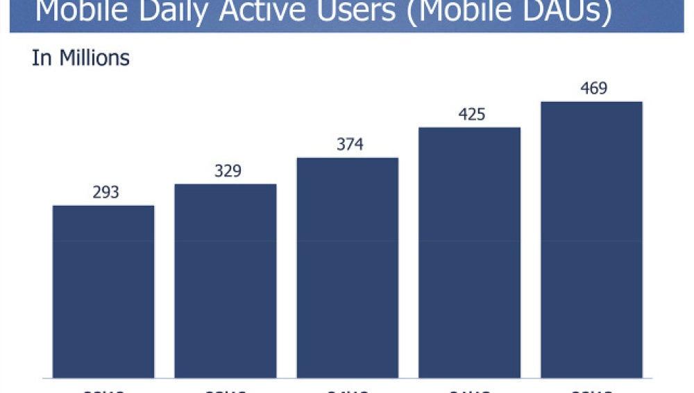 Usuarios de Facebook móvil