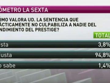 La sociedad española piensa que la sentencia sobre el hundimiento del Prestige es injusta