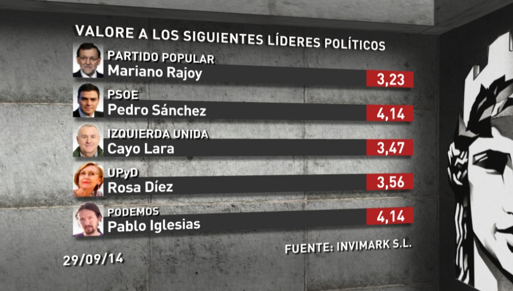 Valoración líderes políticos 6/10/14
