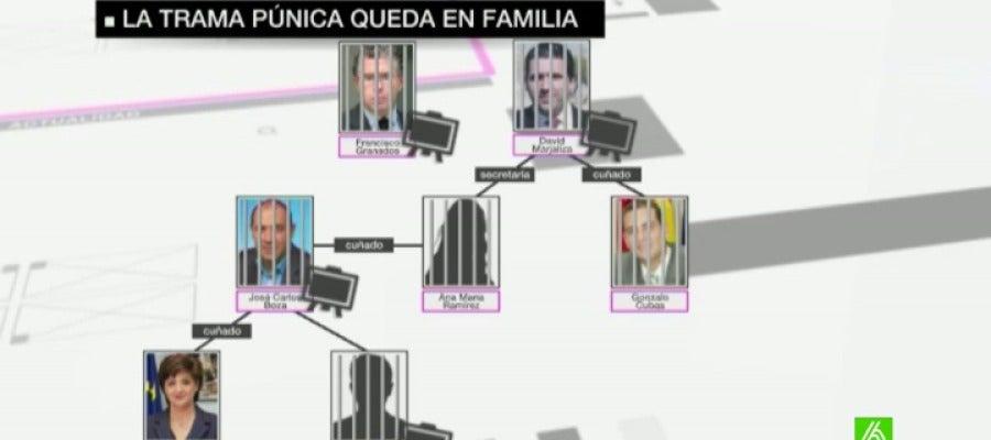 En la 'operación Púnica' todo quedaba en familia