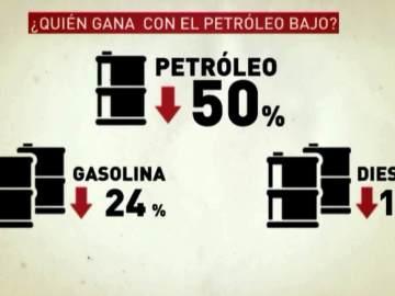 Bajada del precio del petróleo en relación con los combustibles