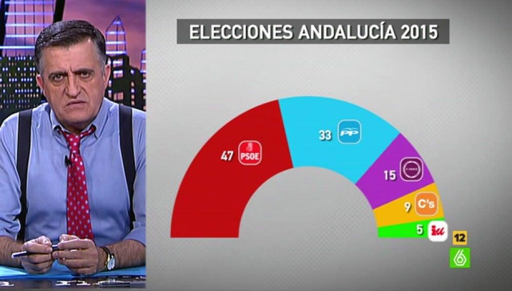 Wyoming analiza los resultados de las elecciones en Andalucía