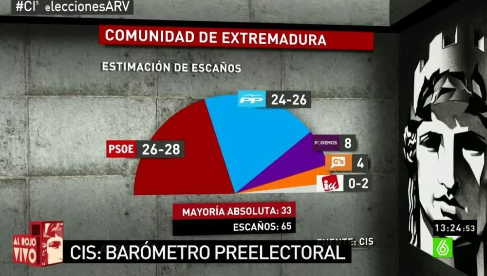 Barómetro del CIS en la Comunidad de Extremadura sobre intención de voto